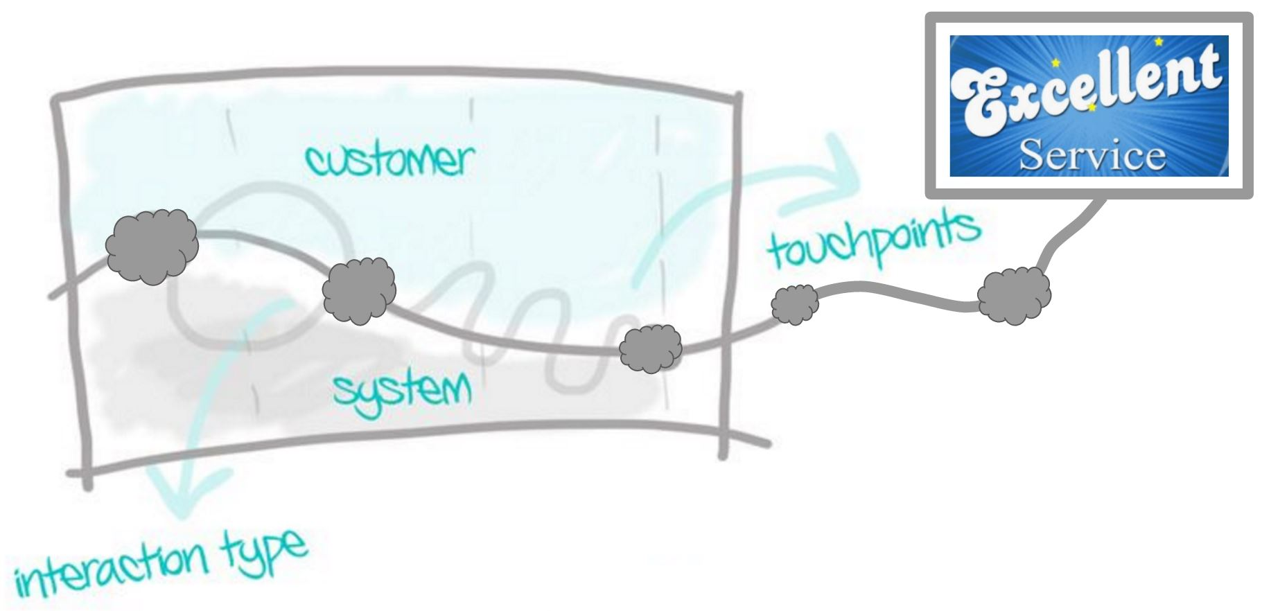 Service Design & Process Design