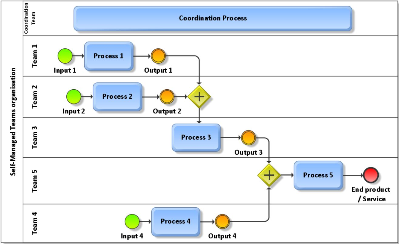 Process overview Self-Managed Teams