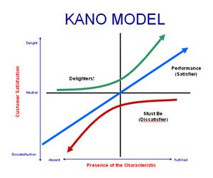 Kano Model (EN)