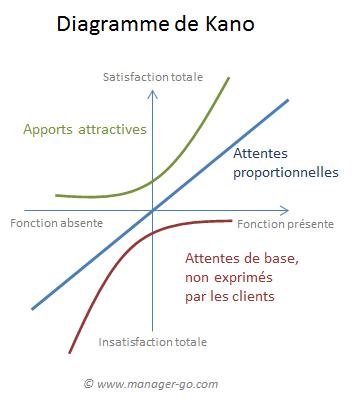 Kano model (FR)