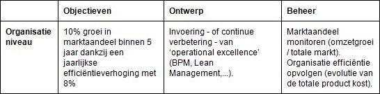 tabel 2,1 Nederlands
