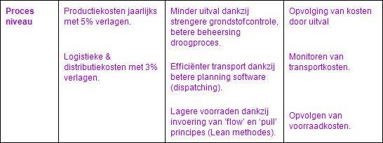 tabel 2,2 Nederlands