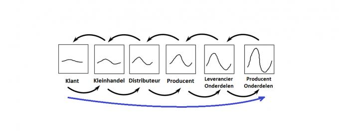 Supply chain bullwhip effect NL (2)