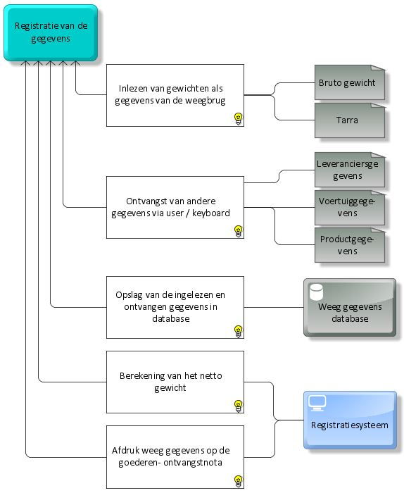 Requirements diagram NL (2)