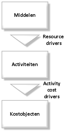 ABC principle NL