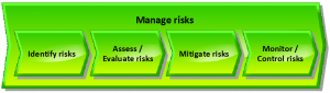 Risk management process - EN