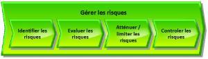 Risk management process - FR