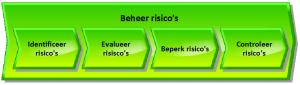 Risk management process - NL