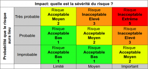Risk matrix FR
