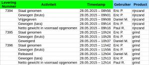 Event log NL