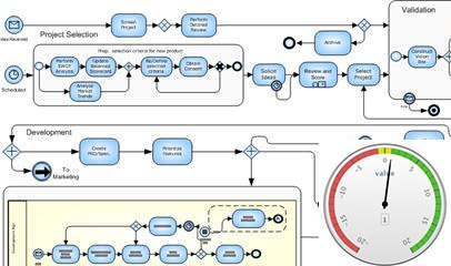Process Metric