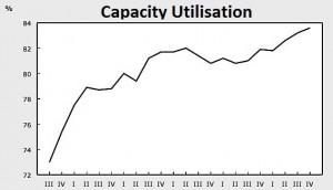 Capacity utilisation