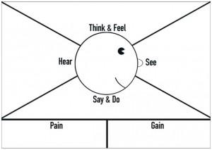 Empathy-Map