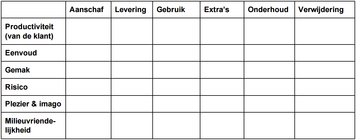 Klantwaardediagram NL