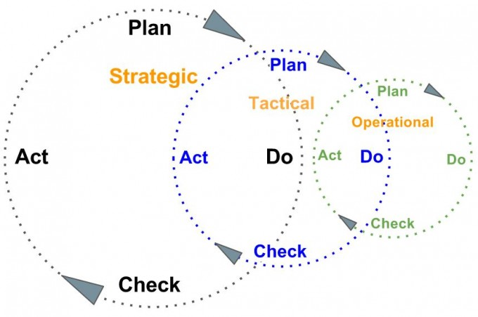 Nested PDCA Cycles