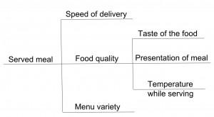 CTQ restaurant