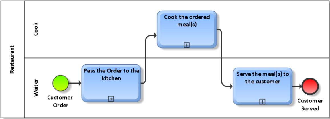 Restaurant process (blog 30)