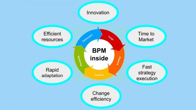 Banner BPM & Agility