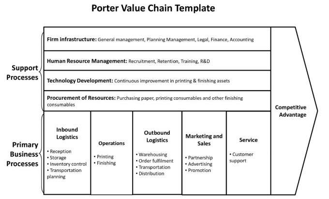 Porter Value Chain template