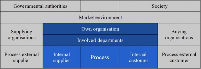Process stakeholders diagram