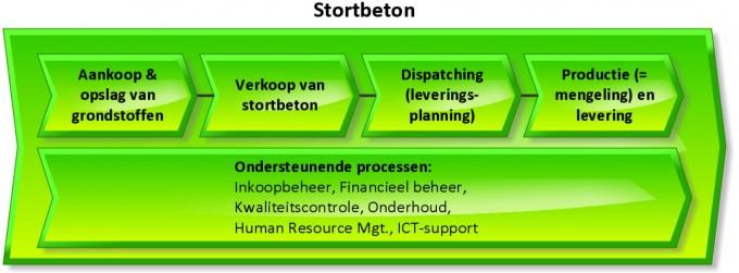 VC Stortbeton