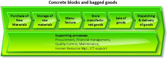 VC blocks & bagged goods