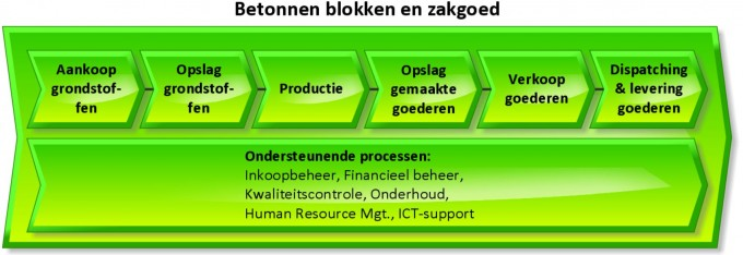 VC blokken & zakgoed