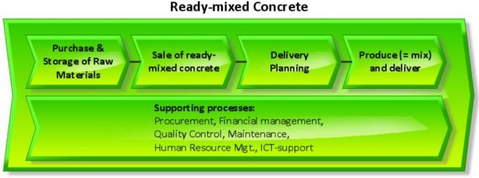 VC ready mixed concrete