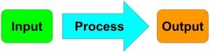 process output