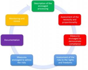 DPIA cycle