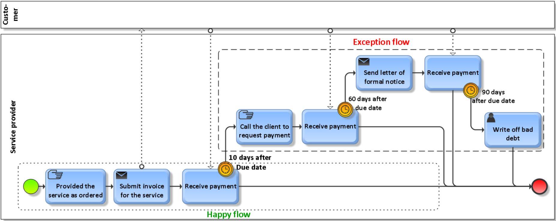 Happy versus Exception flow - 2