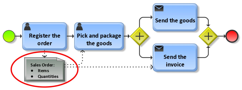 Order process - Data