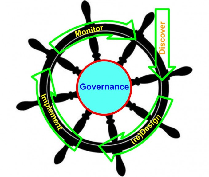 Business Process Governance - banner