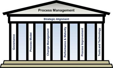 APQCs 7 tenets of Process Management