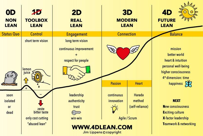 4D-Lean EN